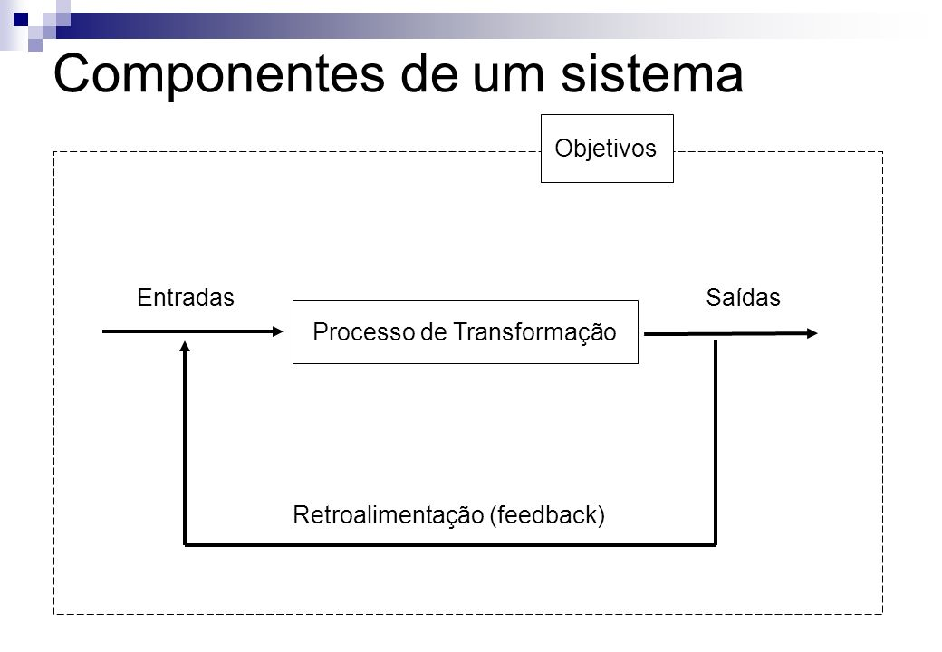 Componentes de um sistema Objetivos Processo de Transformação EntradasSaídas Retroalimentação (feedback)