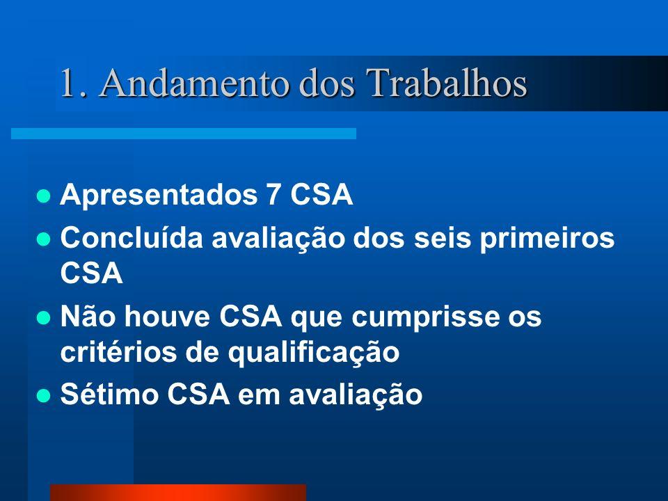 Apresentados 7 CSA Concluída avaliação dos seis primeiros CSA Não houve CSA que cumprisse os critérios de qualificação Sétimo CSA em avaliação