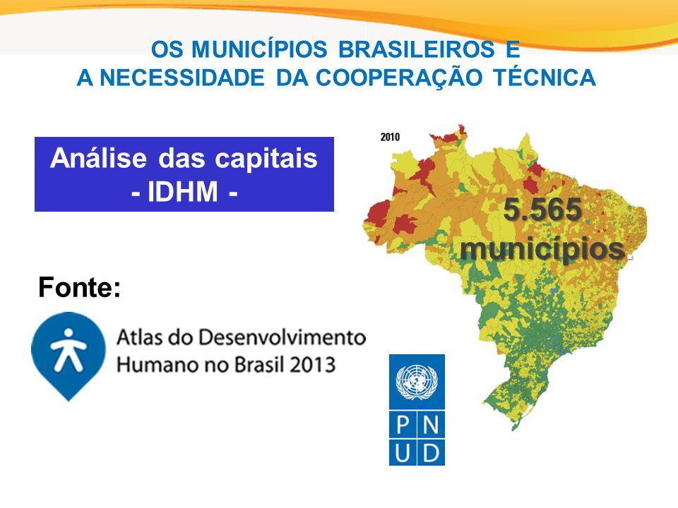 Fonte: Análise das capitais - IDHM - 5.565 municípios.