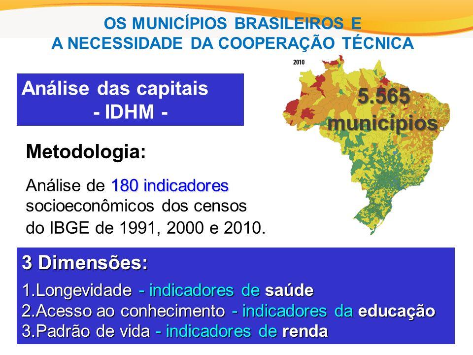 3 Dimensões: 1.Longevidade - indicadores de saúde 2.Acesso ao conhecimento - indicadores da educação 3.Padrão de vida - indicadores de renda Análise das capitais - IDHM - Metodologia: 180 indicadores Análise de 180 indicadores socioeconômicos dos censos do IBGE de 1991, 2000 e 2010.