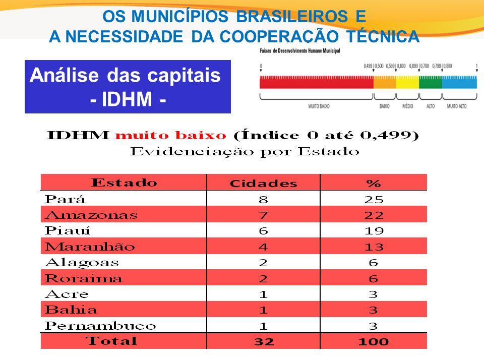 Análise das capitais - IDHM - OS MUNICÍPIOS BRASILEIROS E A NECESSIDADE DA COOPERAÇÃO TÉCNICA
