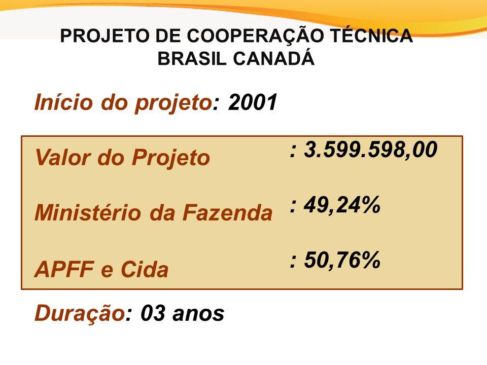 Início do projeto: 2001 Valor do Projeto Ministério da Fazenda APFF e Cida Duração: 03 anos : 3.599.598,00 : 49,24% : 50,76% PROJETO DE COOPERAÇÃO TÉCNICA BRASIL CANADÁ