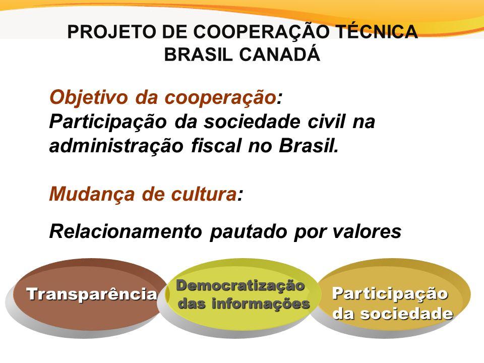 Objetivo da cooperação: Participação da sociedade civil na administração fiscal no Brasil.