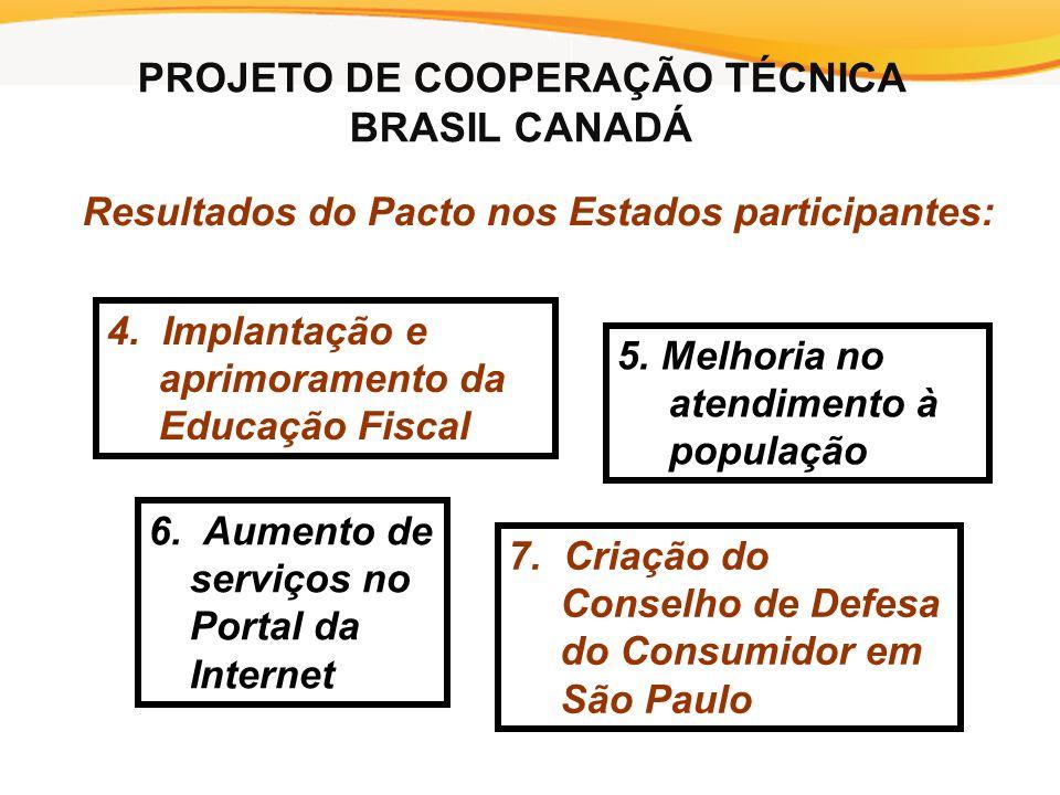 Resultados do Pacto nos Estados participantes: 4. Implantação e aprimoramento da Educação Fiscal 5.