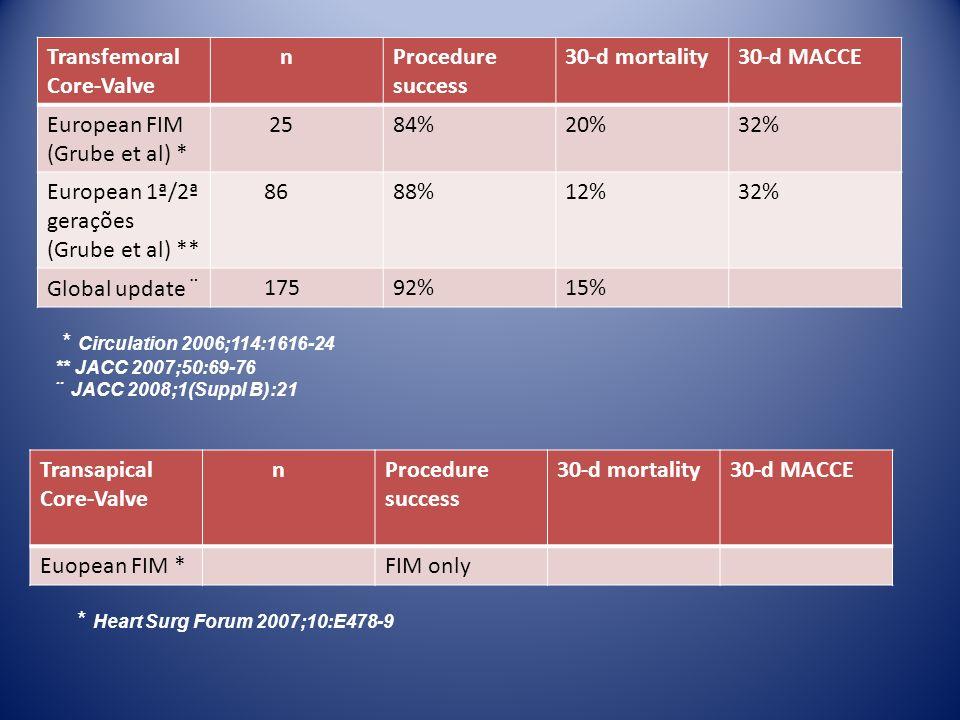 Transfemoral Core-Valve nProcedure success 30-d mortality30-d MACCE European FIM (Grube et al) * 2584%20%32% European 1ª/2ª gerações (Grube et al) **