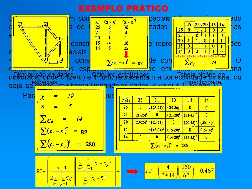 Se nós tivermos um conjunto de dados espaciais tal como é mostrado abaixo, os cálculos de IG e IM são realizados obedecendo a várias etapas. Primeiro