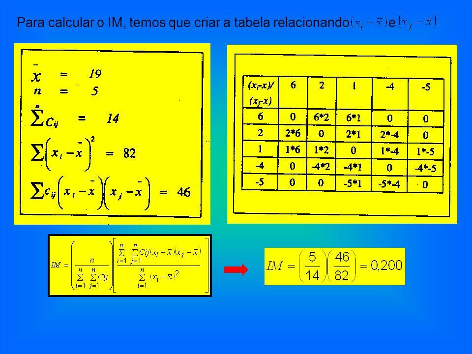 Para calcular o IM, temos que criar a tabela relacionando e