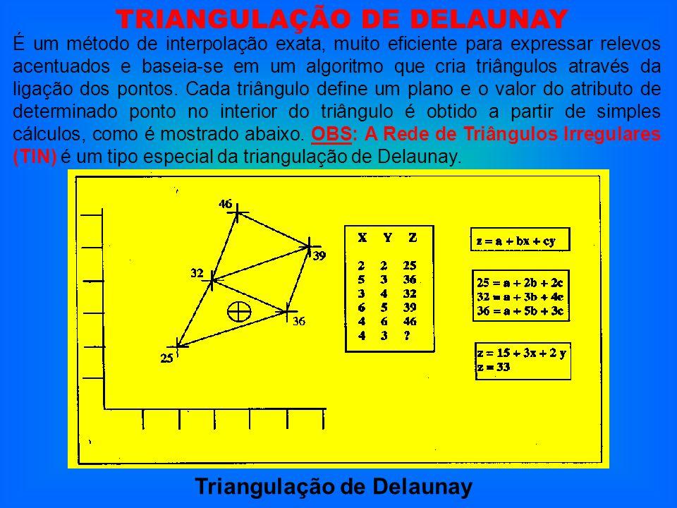 Triangulação de Delaunay É um método de interpolação exata, muito eficiente para expressar relevos acentuados e baseia-se em um algoritmo que cria tri