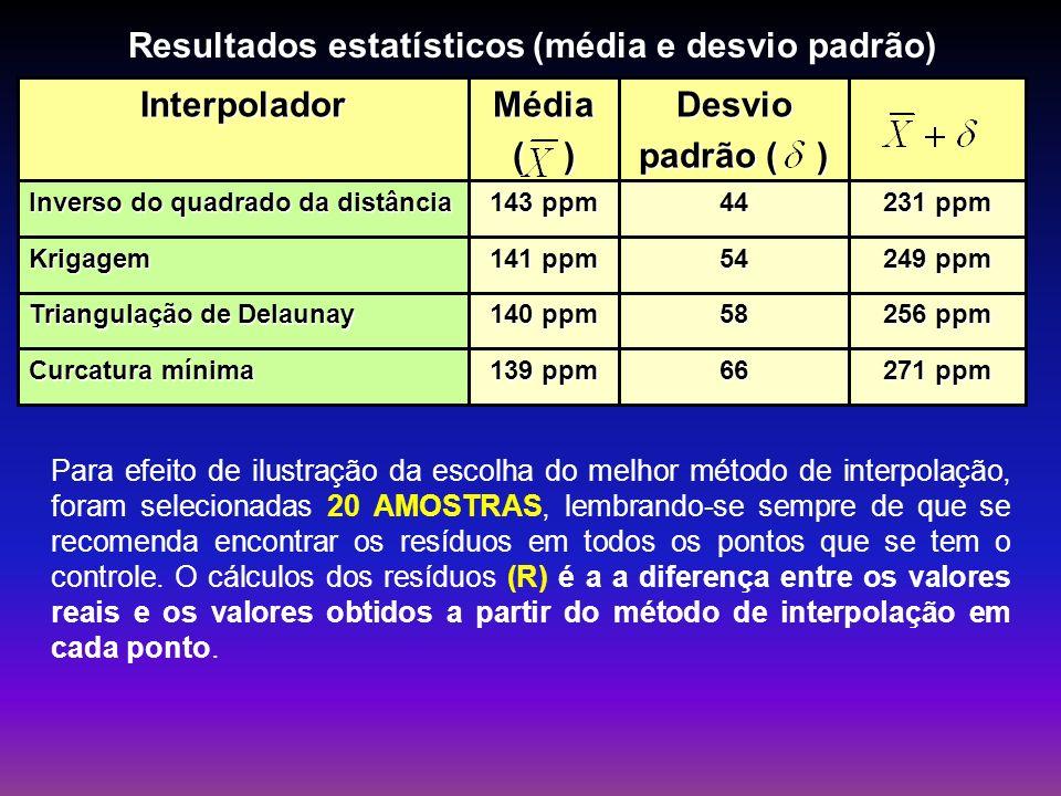 271 ppm 66 139 ppm Curcatura mínima 256 ppm 58 140 ppm Triangulação de Delaunay 249 ppm 54 141 ppm Krigagem 231 ppm 44 143 ppm Inverso do quadrado da