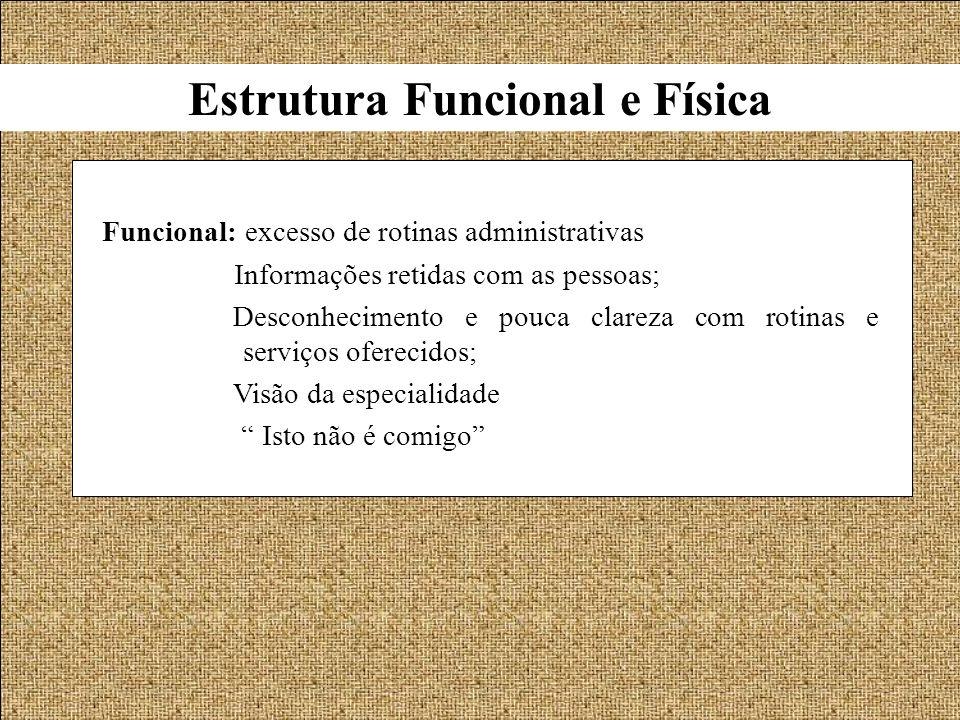 Estrutura Funcional e Física Funcional: excesso de rotinas administrativas Informações retidas com as pessoas; Desconhecimento e pouca clareza com rot