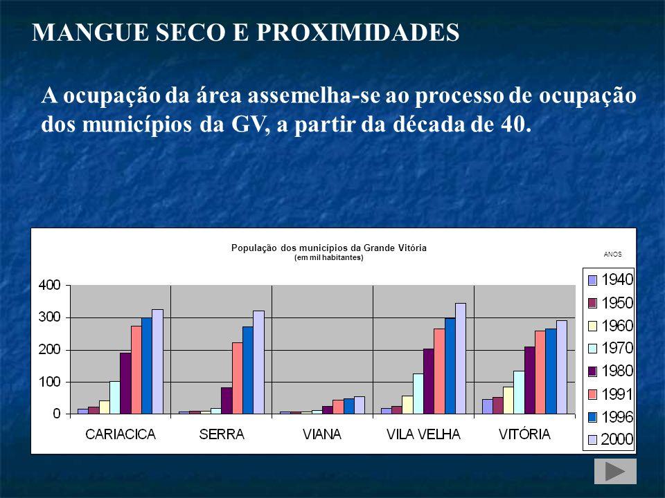 MANGUE SECO E PROXIMIDADES ANOS População dos municípios da Grande Vitória (em mil habitantes) A ocupação da área assemelha-se ao processo de ocupação dos municípios da GV, a partir da década de 40.