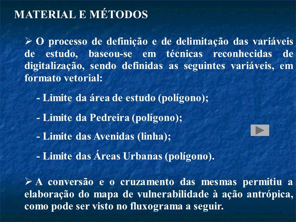 MATERIAL E MÉTODOS O processo de definição e de delimitação das variáveis de estudo, baseou-se em técnicas reconhecidas de digitalização, sendo definidas as seguintes variáveis, em formato vetorial: - Limite da área de estudo (polígono); - Limite da Pedreira (polígono); - Limite das Avenidas (linha); - Limite das Áreas Urbanas (polígono).