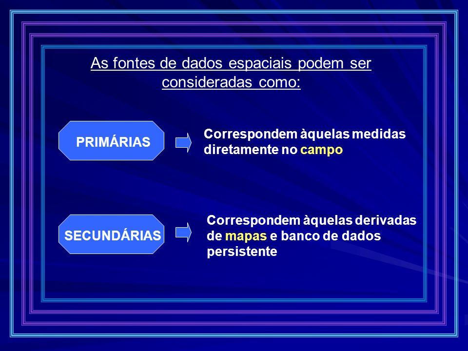 As fontes de dados espaciais podem ser consideradas como: PRIMÁRIAS Correspondem àquelas medidas diretamente no campo SECUNDÁRIAS Correspondem àquelas