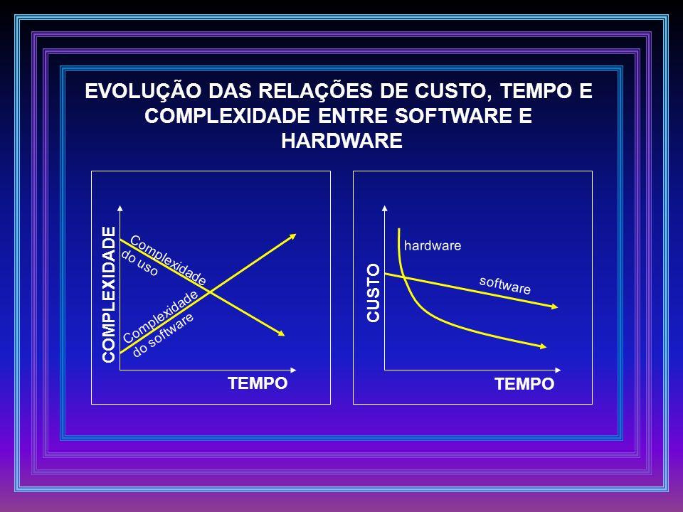 Complexidade do uso Complexidade do software software hardware TEMPO COMPLEXIDADE CUSTO EVOLUÇÃO DAS RELAÇÕES DE CUSTO, TEMPO E COMPLEXIDADE ENTRE SOF
