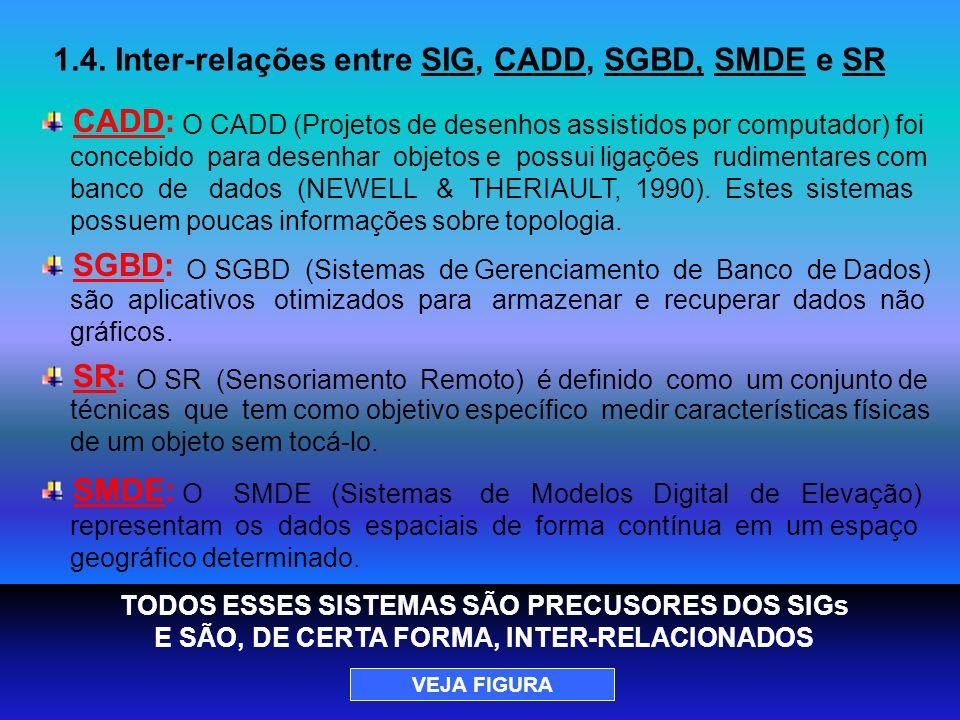 1.4. Inter-relações entre SIG, CADD, SGBD, SMDE e SR CADD: O CADD (Projetos de desenhos assistidos por computador) foi concebido para desenhar objetos