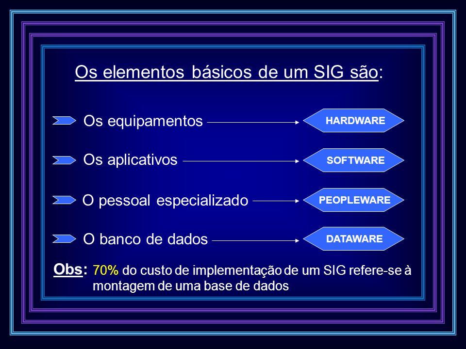 Os elementos básicos de um SIG são: Os equipamentos HARDWARE Os aplicativos SOFTWARE O pessoal especializado PEOPLEWARE O banco de dados DATAWARE Obs:
