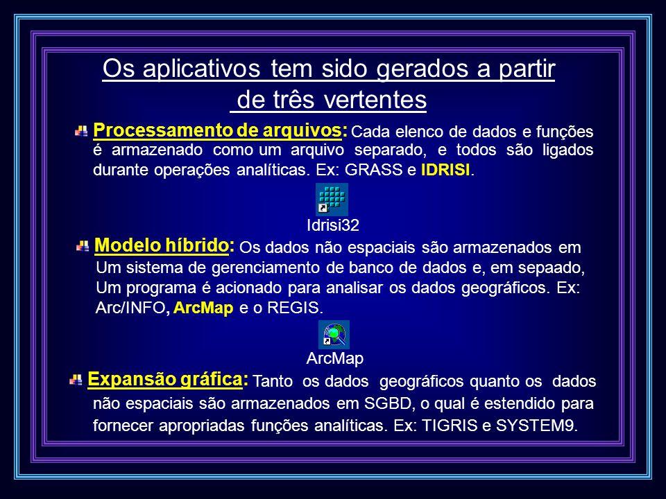 Os aplicativos tem sido gerados a partir de três vertentes Processamento de arquivos: Modelo híbrido: Os dados não espaciais são armazenados em Um sis
