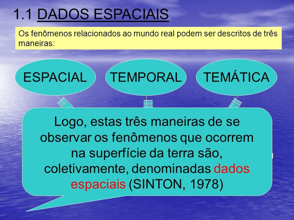1.1 DADOS ESPACIAIS Os fenõmenos relacionados ao mundo real podem ser descritos de três maneiras: ESPACIALTEMPORALTEMÁTICA Quando a variação muda de l