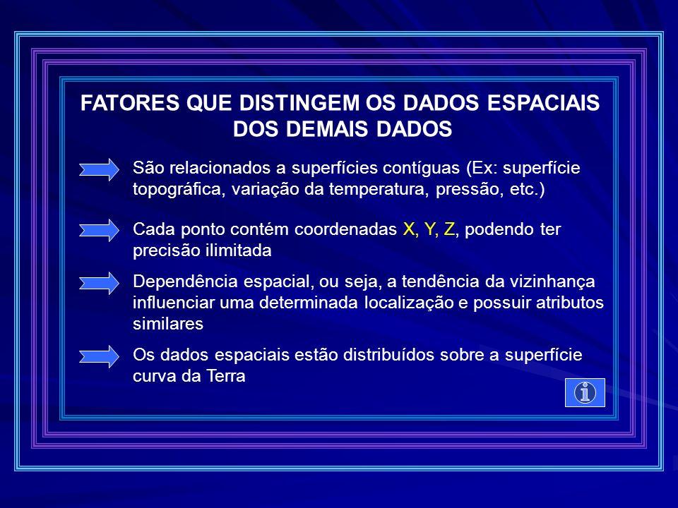LOCALIZAÇÃO CONDIÇÃO TENDÊNCIA ROTA PADRÃO SIMULAÇÃO MODELAMENTO O que está em....