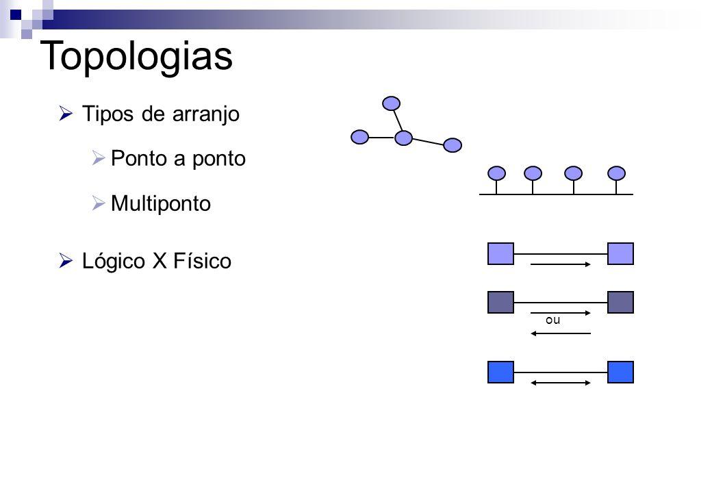 Tipos de arranjo Ponto a ponto Multiponto Lógico X Físico ou Topologias