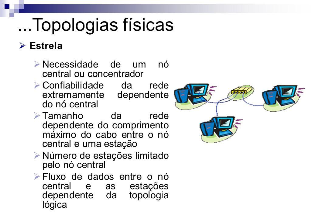 Estrela Necessidade de um nó central ou concentrador Confiabilidade da rede extremamente dependente do nó central Tamanho da rede dependente do compri
