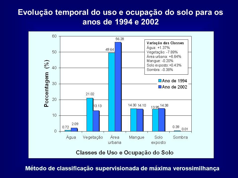 Método de classificação supervisionada de máxima verossimilhança Evolução temporal do uso e ocupação do solo para os anos de 1994 e 2002