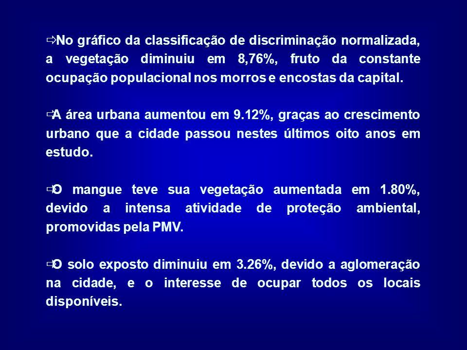 No gráfico da classificação de discriminação normalizada, a vegetação diminuiu em 8,76%, fruto da constante ocupação populacional nos morros e encosta