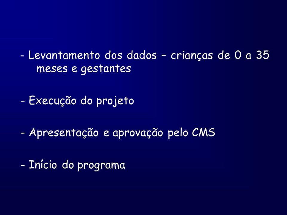 - Levantamento dos dados – crianças de 0 a 35 meses e gestantes - Execução do projeto - Apresentação e aprovação pelo CMS - Início do programa