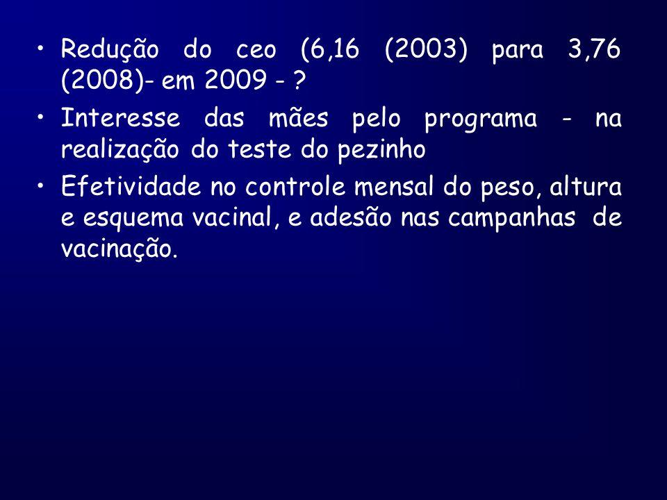 Redução do ceo (6,16 (2003) para 3,76 (2008)- em 2009 - ? Interesse das mães pelo programa - na realização do teste do pezinho Efetividade no controle