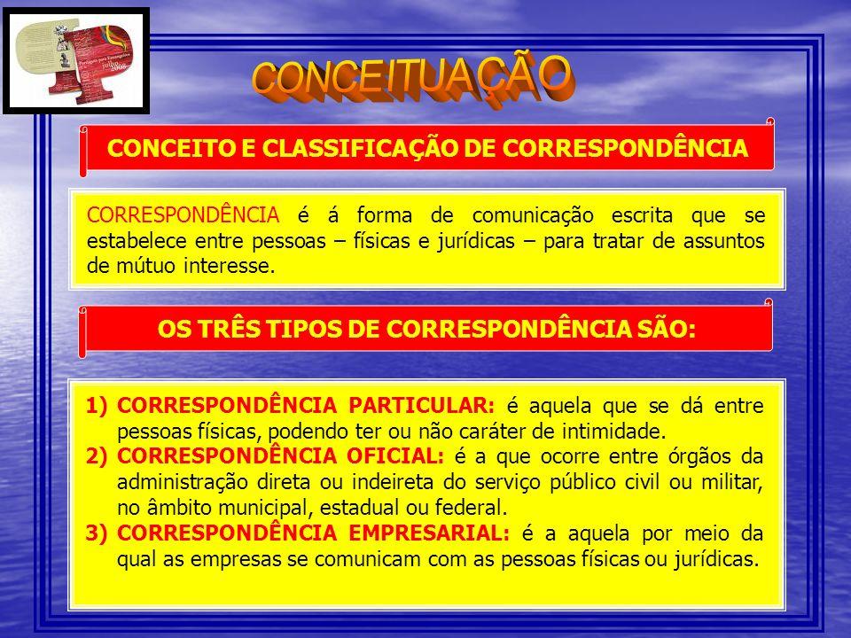 CONCEITO E CLASSIFICAÇÃO DE CORRESPONDÊNCIA CORRESPONDÊNCIA é á forma de comunicação escrita que se estabelece entre pessoas – físicas e jurídicas – p