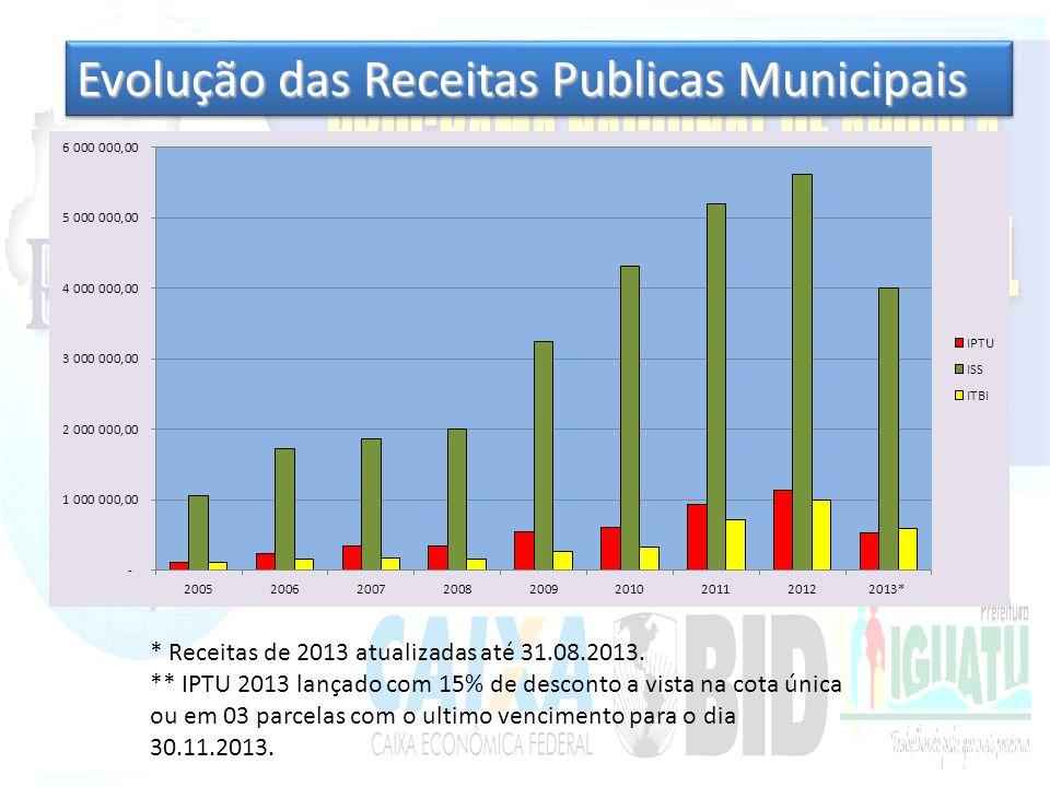 Evolução das Receitas Publicas Municipais * Receitas de 2013 atualizadas até 31.08.2013.