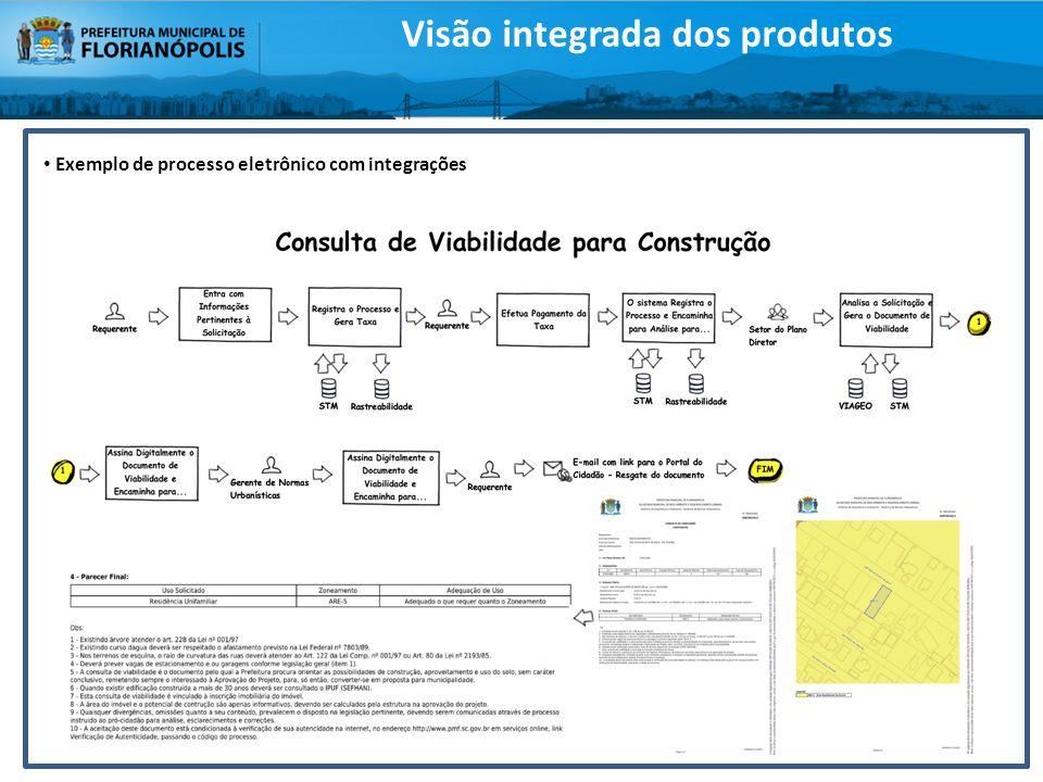 Exemplo de processo eletrônico com integrações Visão integrada dos produtos
