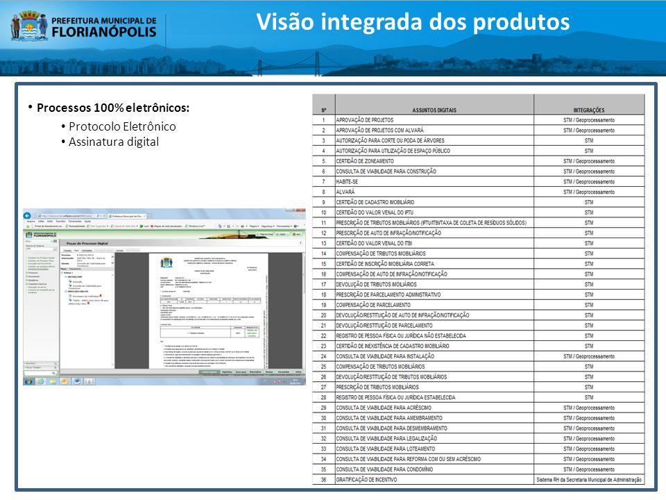 Processos 100% eletrônicos: Protocolo Eletrônico Assinatura digital Visão integrada dos produtos