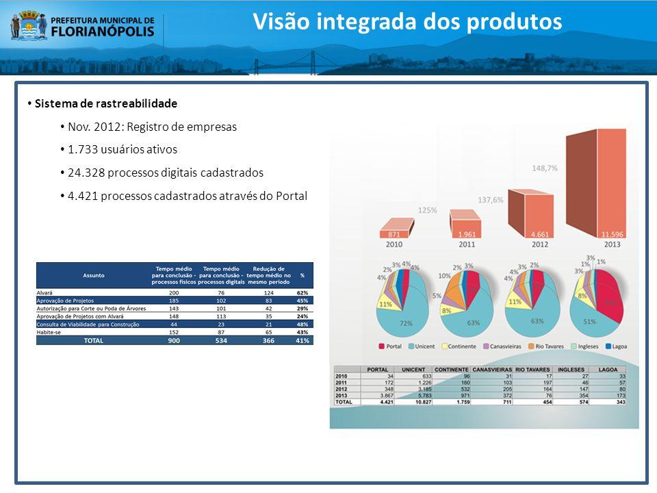 Sistema de rastreabilidade Nov. 2012: Registro de empresas 1.733 usuários ativos 24.328 processos digitais cadastrados 4.421 processos cadastrados atr
