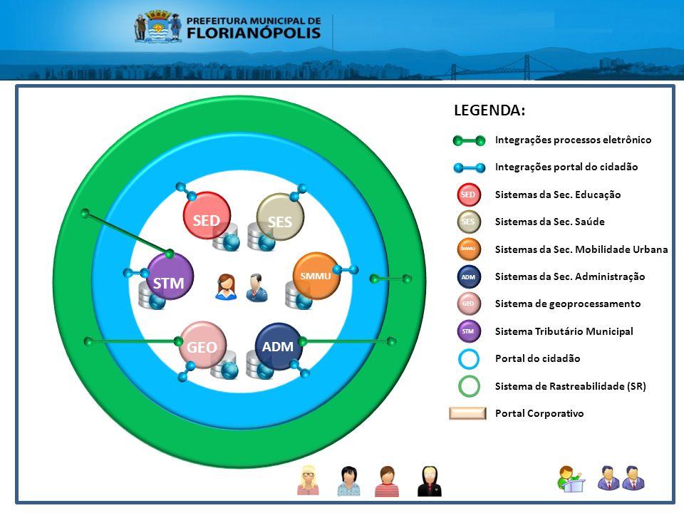 Integrações dos sistemas da PMF GEO STM SED SES SMMU ADM Integrações processos eletrônico Integrações portal do cidadão Sistemas da Sec. Educação Sist