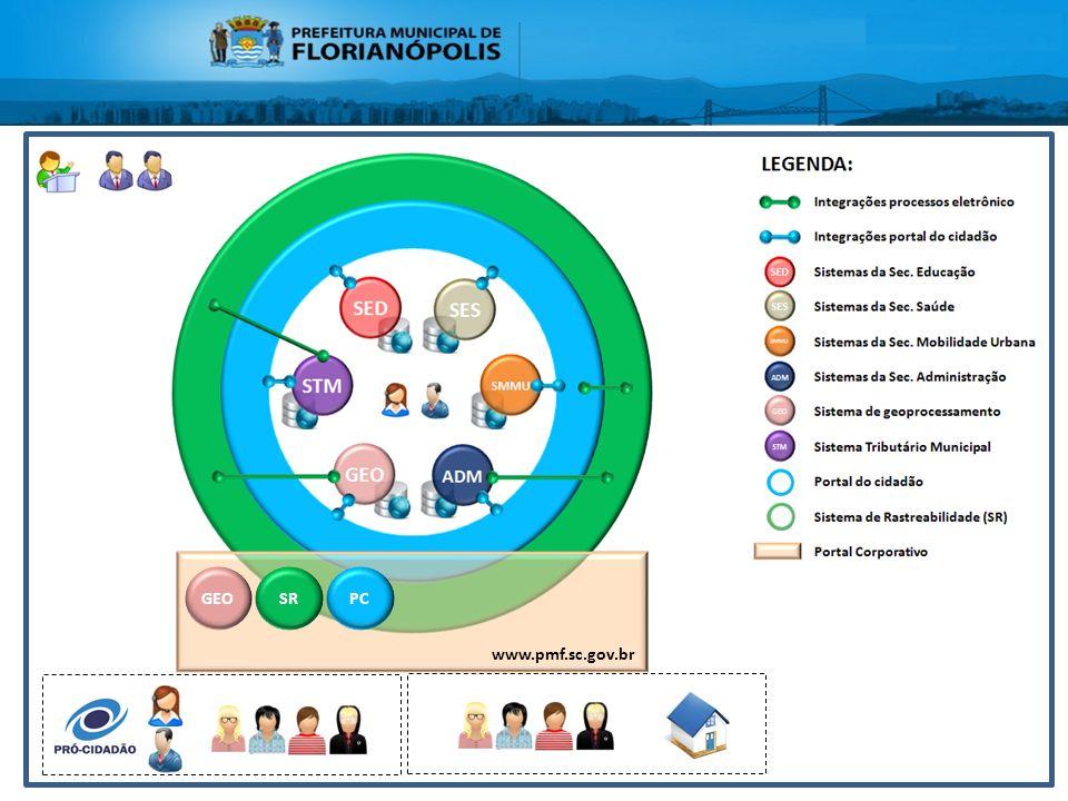 Integrações dos sistemas da PMF www.pmf.sc.gov.br GEOSRPC