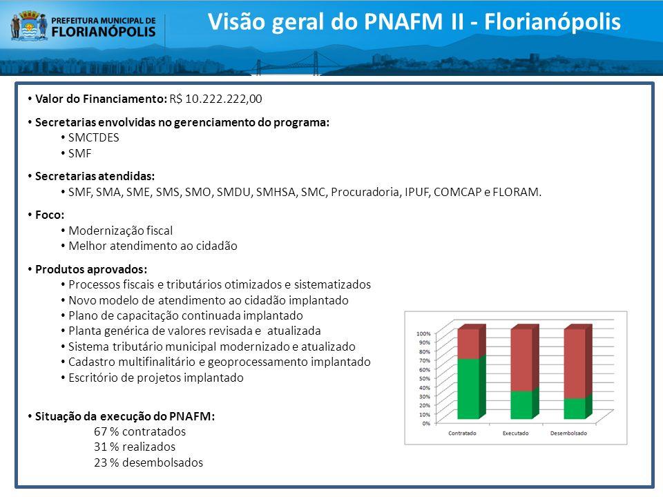 Visão geral do PNAFM II - Florianópolis Valor do Financiamento: R$ 10.222.222,00 Secretarias envolvidas no gerenciamento do programa: SMCTDES SMF Secr