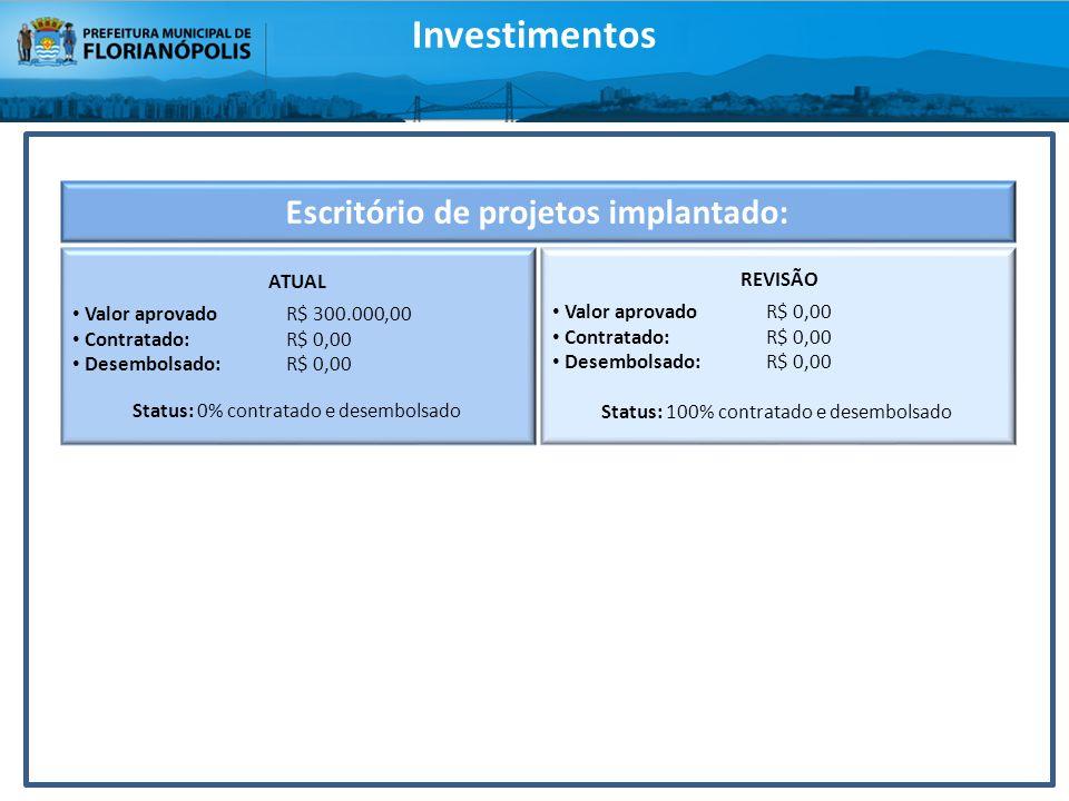 Escritório de projetos implantado: ATUAL Valor aprovadoR$ 300.000,00 Contratado: R$ 0,00 Desembolsado: R$ 0,00 Status: 0% contratado e desembolsado RE
