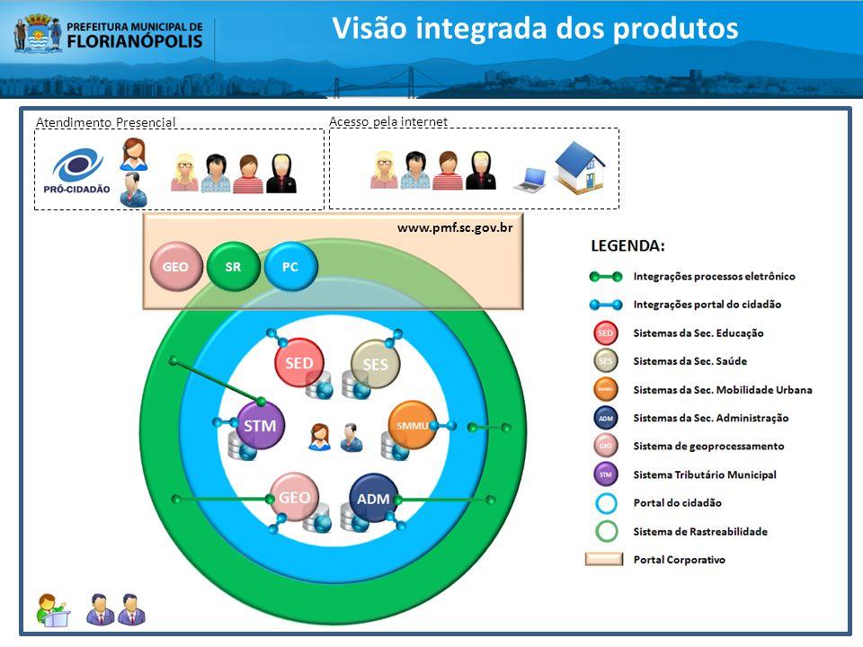 Integrações dos sistemas da PMF www.pmf.sc.gov.br GEOSRPC Atendimento Presencial Acesso pela internet Visão integrada dos produtos