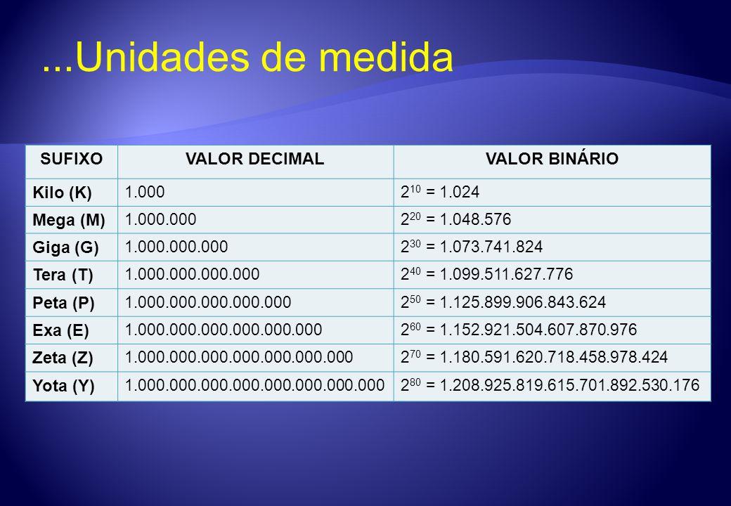 SUFIXOVALOR DECIMALVALOR BINÁRIO Kilo (K) 1.0002 10 = 1.024 Mega (M) 1.000.0002 20 = 1.048.576 Giga (G) 1.000.000.0002 30 = 1.073.741.824 Tera (T) 1.0