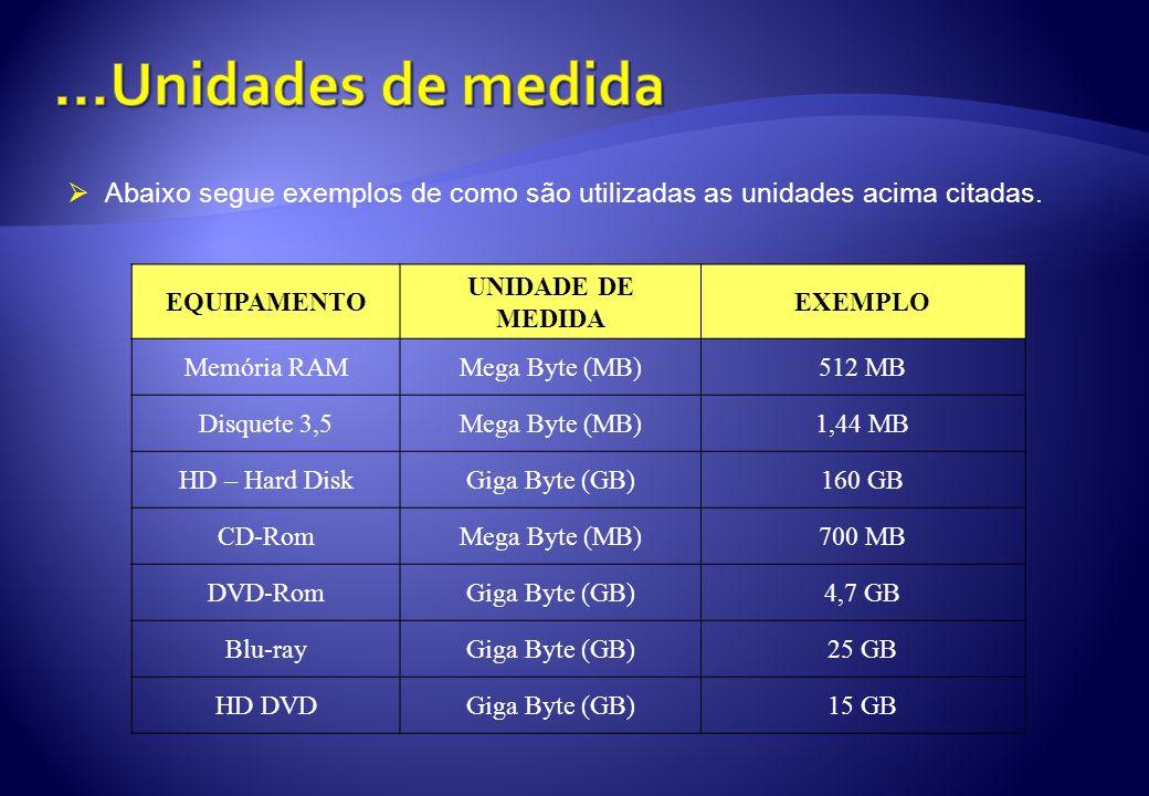 Abaixo segue exemplos de como são utilizadas as unidades acima citadas. EQUIPAMENTO UNIDADE DE MEDIDA EXEMPLO Memória RAMMega Byte (MB)512 MB Disquete