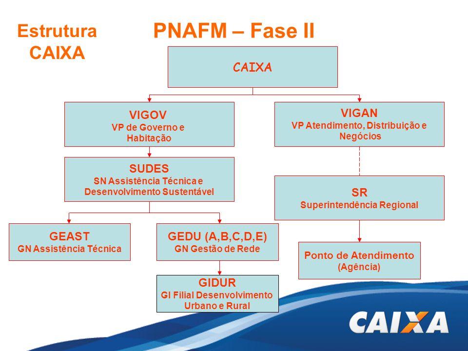 PNAFM – Fase II CAIXA VIGOV VP de Governo e Habitação SUDES SN Assistência Técnica e Desenvolvimento Sustentável GEAST GN Assistência Técnica GEDU (A,