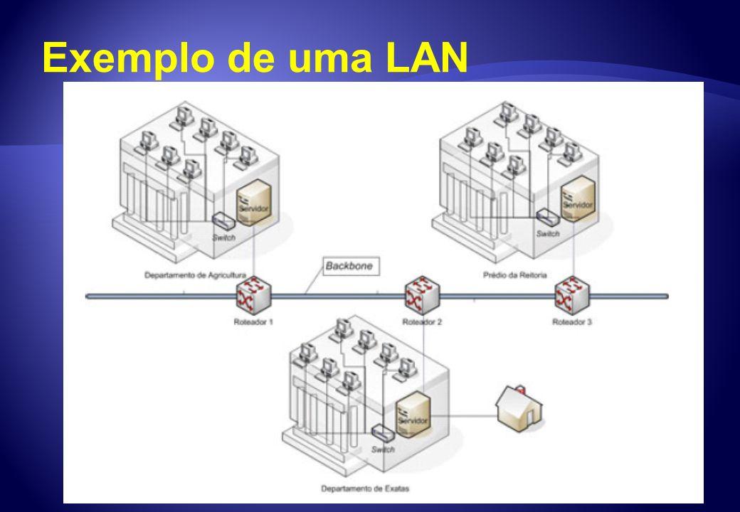 Linha discada Usa equipamentos de chave para permitir que um dispositivo de transmissão seja conectado a outros dispositivos de transmissão.