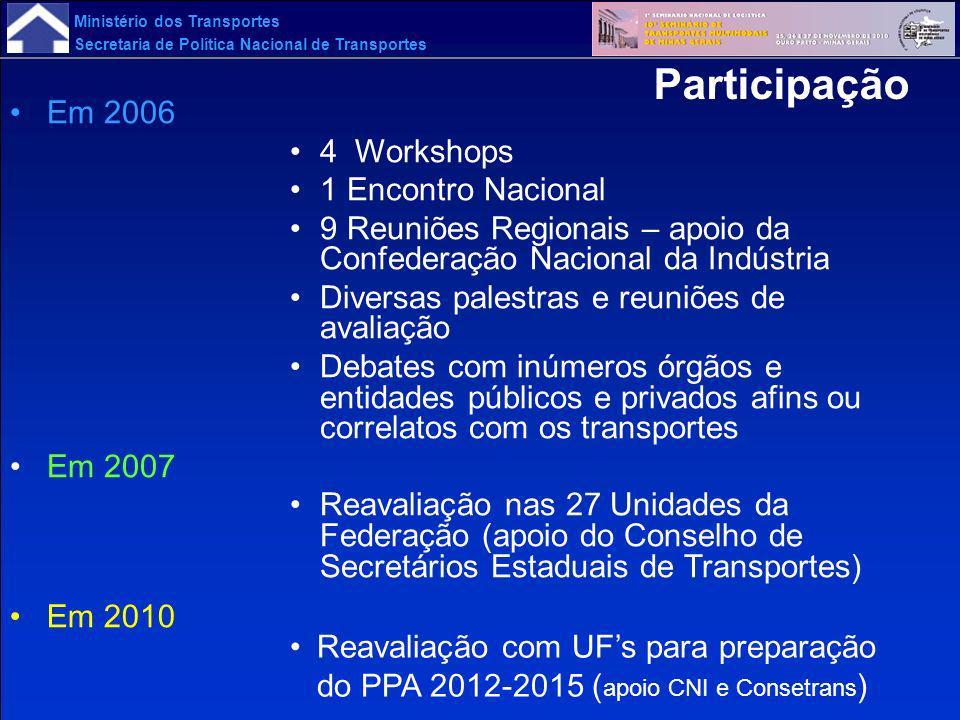 Ministério dos Transportes Secretaria de Política Nacional de Transportes Em 2006 4 Workshops 1 Encontro Nacional 9 Reuniões Regionais – apoio da Conf