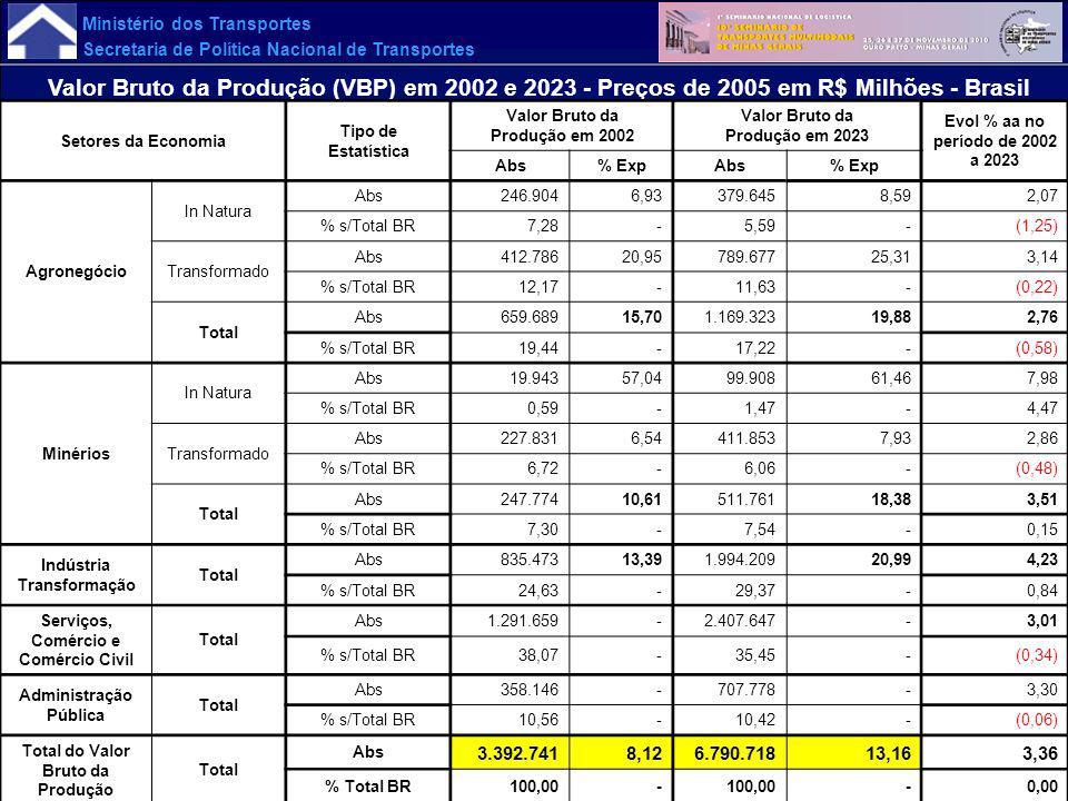 Ministério dos Transportes Secretaria de Política Nacional de Transportes Valor Bruto da Produção (VBP) em 2002 e 2023 - Preços de 2005 em R$ Milhões