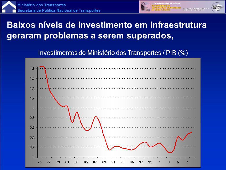 Ministério dos Transportes Secretaria de Política Nacional de Transportes O Programa de Aceleração do Crescimento mantém a prioridade dos Investimentos em Transportes PAC 1 (2007-2010): R$ 80 bilhões (58 + 22 contra-cíclico) PAC 2 (2011-2014): R$ 110 bilhões