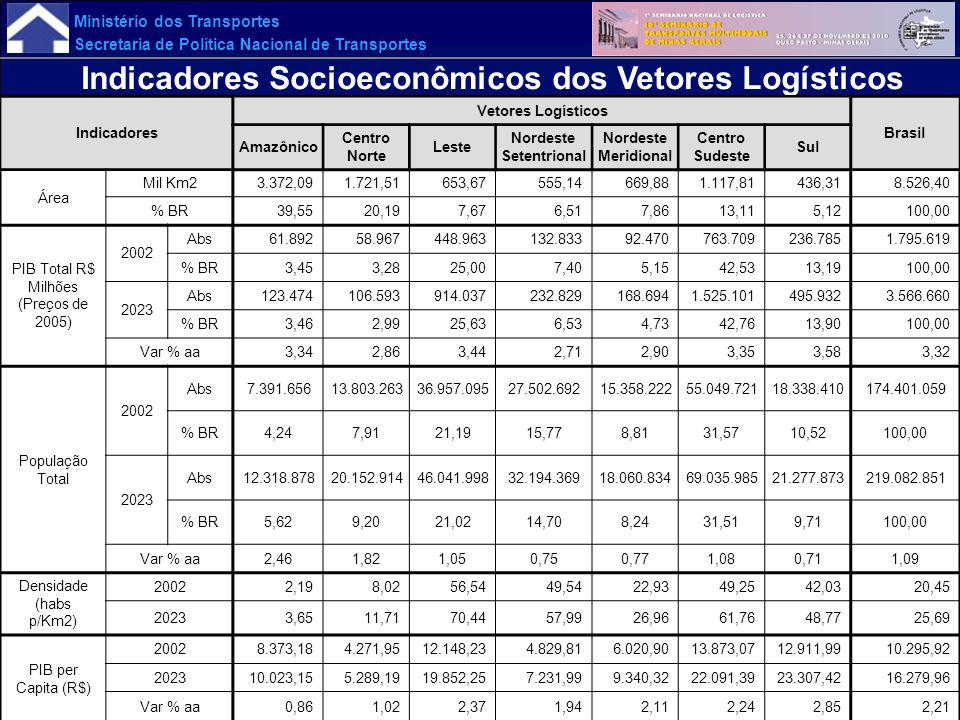 Ministério dos Transportes Secretaria de Política Nacional de Transportes Indicadores Socioeconômicos dos Vetores Logísticos Indicadores Vetores Logís