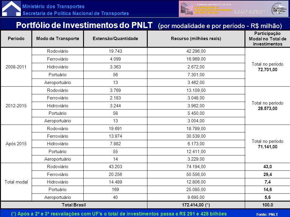 Ministério dos Transportes Secretaria de Política Nacional de Transportes Portfólio de Investimentos do PNLT ( por modalidade e por período - R$ milhã