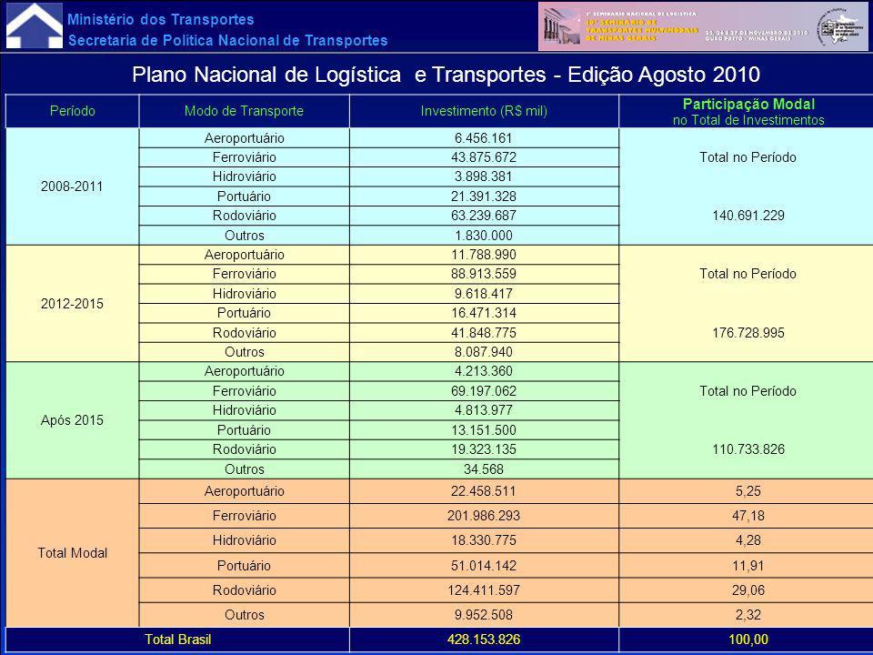 Ministério dos Transportes Secretaria de Política Nacional de Transportes PeríodoModo de TransporteInvestimento (R$ mil) Participação Modal no Total d