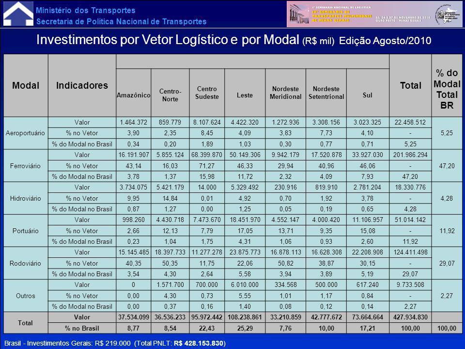 Ministério dos Transportes Secretaria de Política Nacional de Transportes ModalIndicadoresTotal % do Modal Total BR Amazônico Centro- Norte Centro Sud